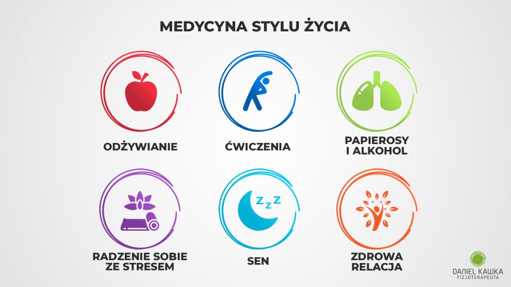 medycyna stylu życia