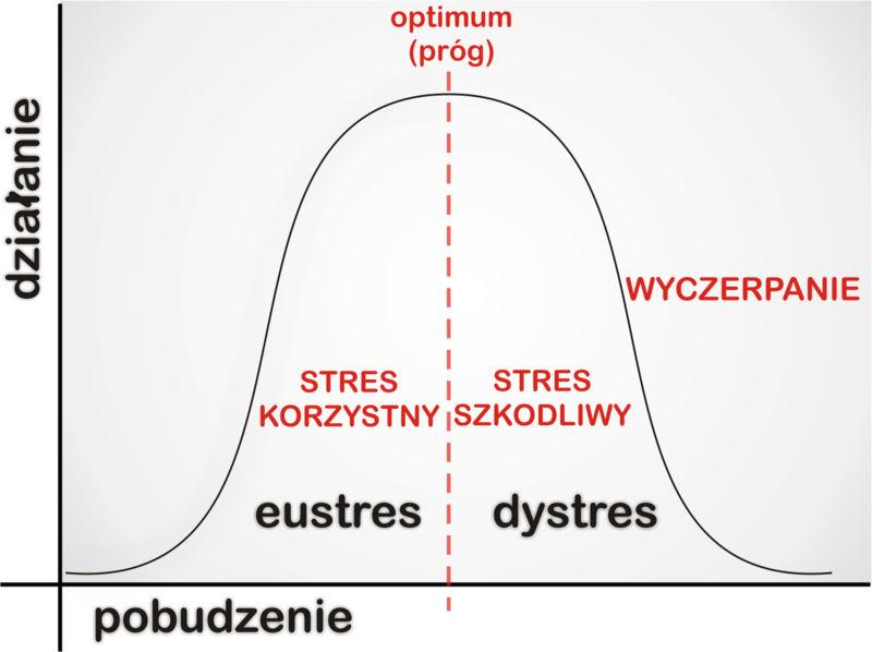 model stresu lazarusa
